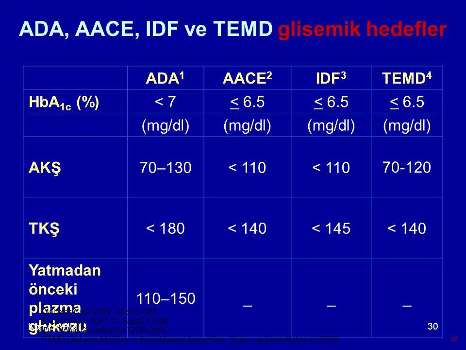 ADA, AACE, IDF ve TEMD glisemik hedefler