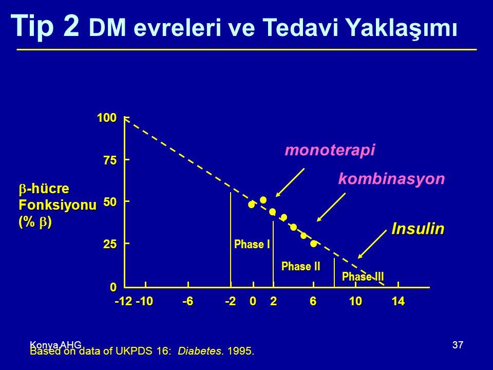 Tip 2 DM evreleri ve Tedavi Yaklaşımı