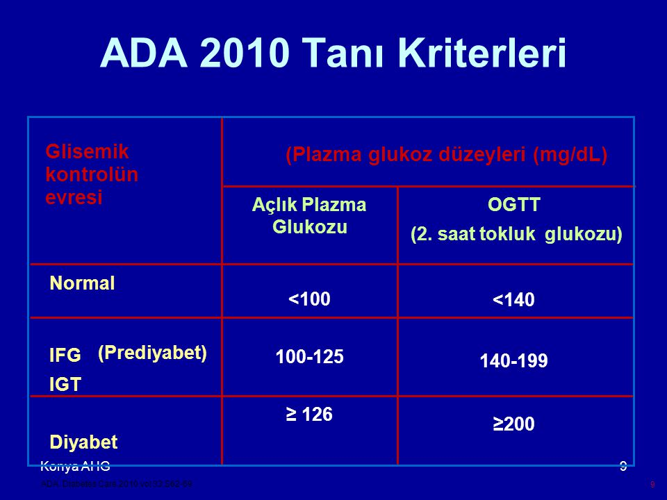 (Plazma glukoz düzeyleri (mg/dL)