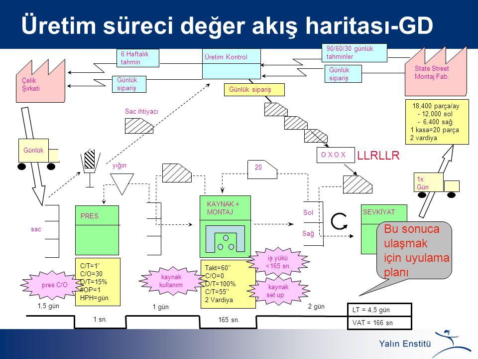 Üretim süreci değer akış haritası-GD