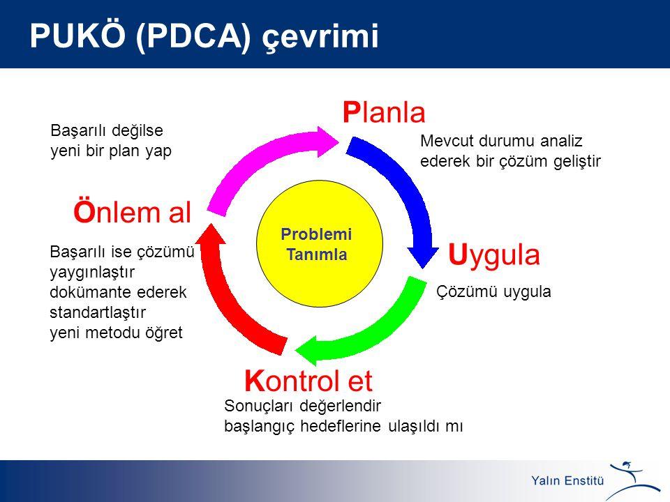 PUKÖ (PDCA) çevrimi Planla Önlem al Uygula Kontrol et
