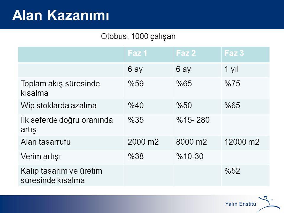 Alan Kazanımı Otobüs, 1000 çalışan Faz 1 Faz 2 Faz 3 6 ay 1 yıl