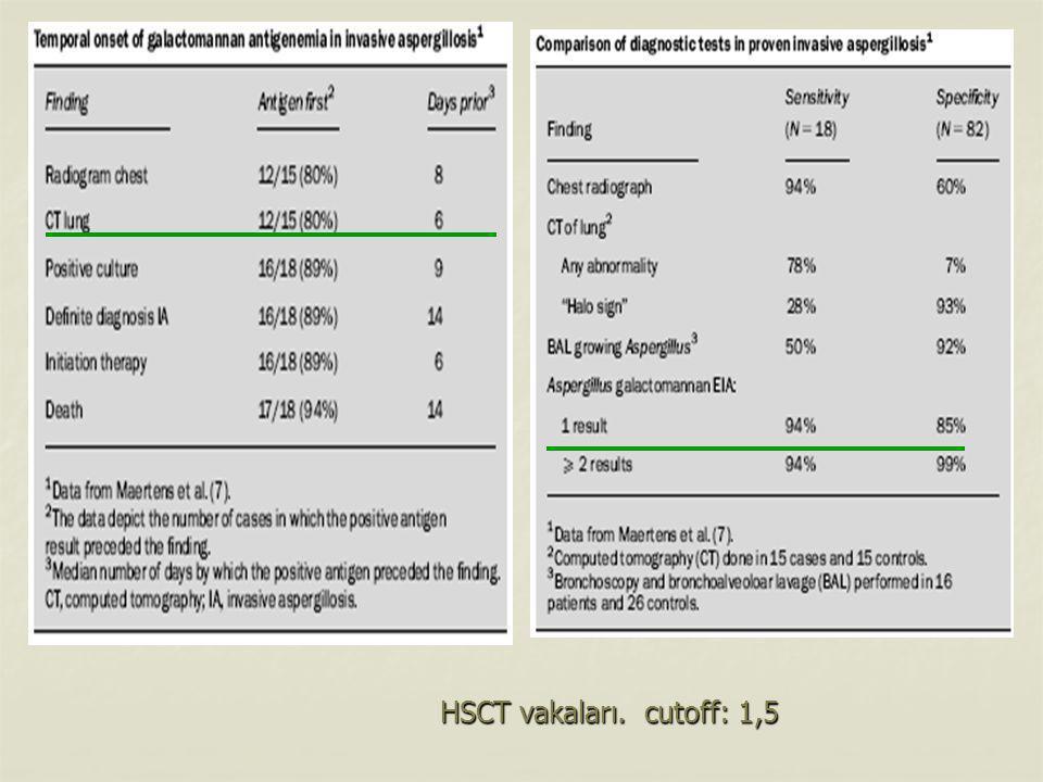 HSCT vakaları. cutoff: 1,5