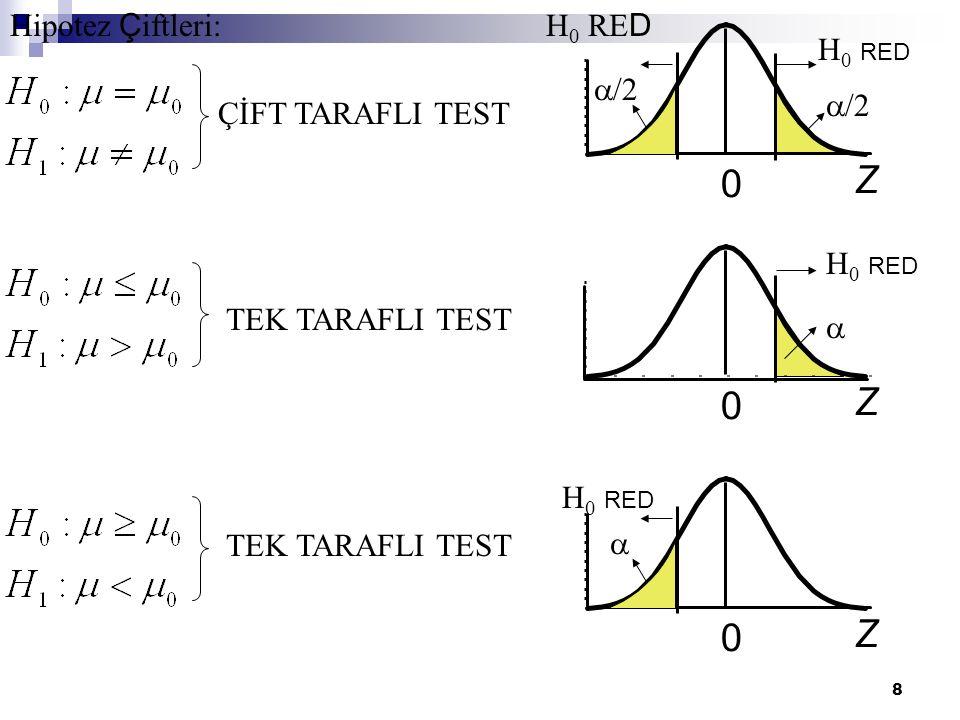 Z Z Z Hipotez Çiftleri: /2 H0 RED ÇİFT TARAFLI TEST TEK TARAFLI TEST