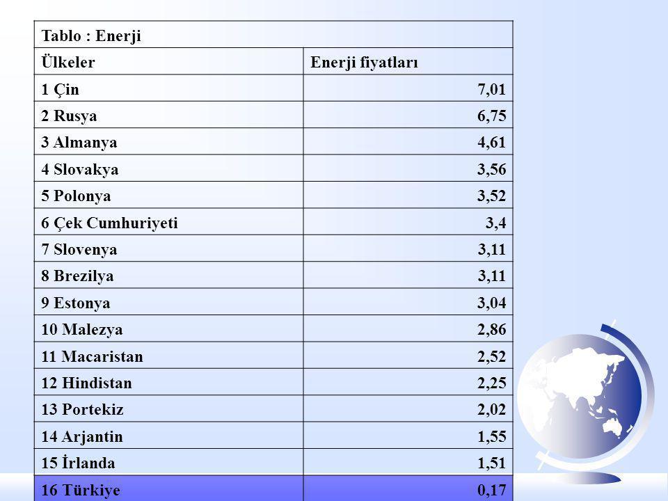 Tablo : Enerji Ülkeler. Enerji fiyatları. 1 Çin. 7,01. 2 Rusya. 6,75. 3 Almanya. 4,61. 4 Slovakya.