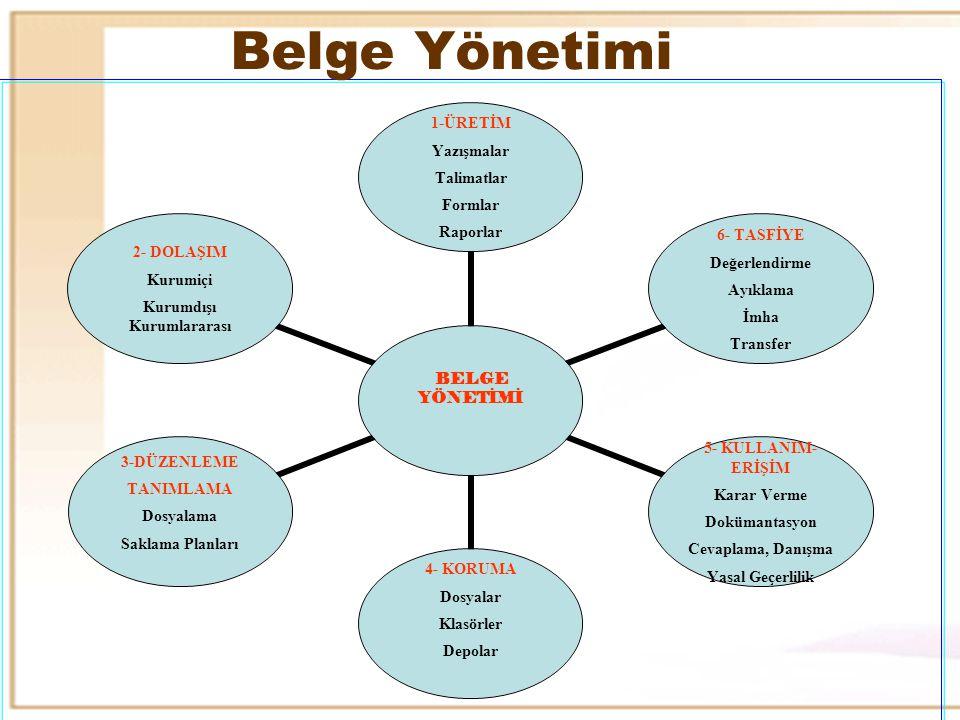 Belge Yönetimi