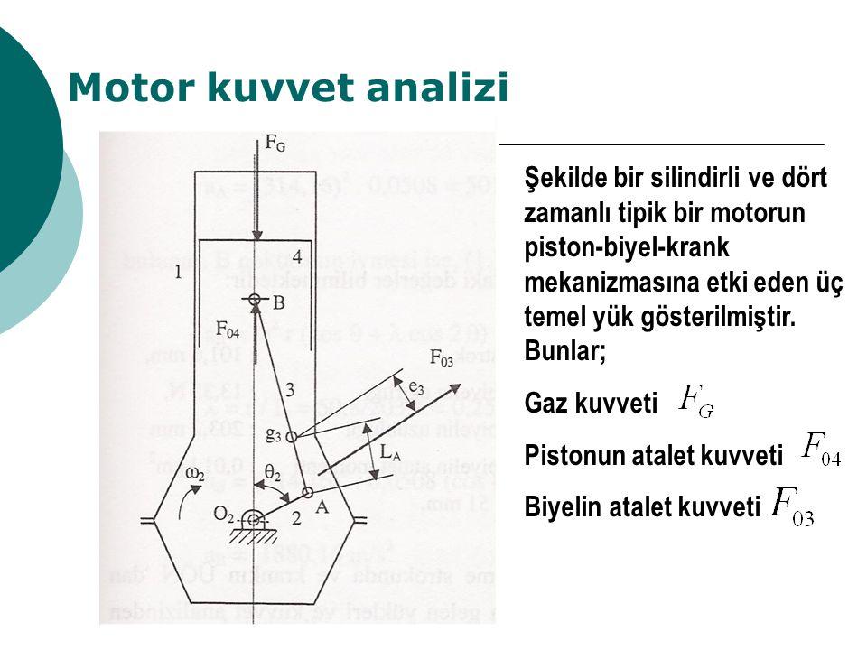 Motor kuvvet analizi