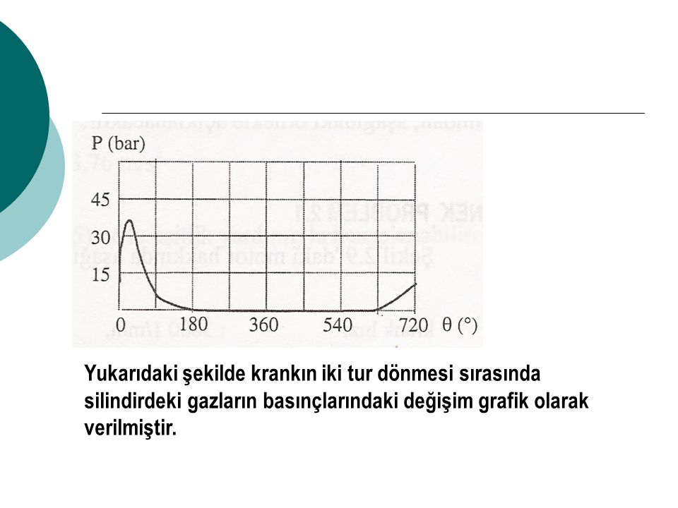 Yukarıdaki şekilde krankın iki tur dönmesi sırasında silindirdeki gazların basınçlarındaki değişim grafik olarak verilmiştir.