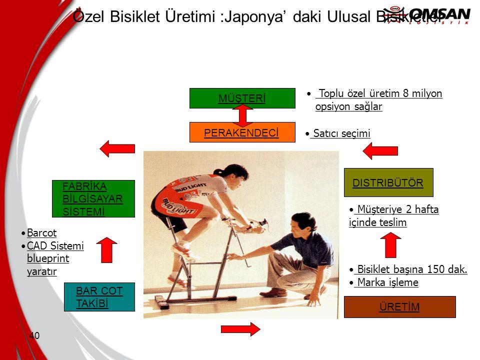 Özel Bisiklet Üretimi :Japonya' daki Ulusal Bisikletler