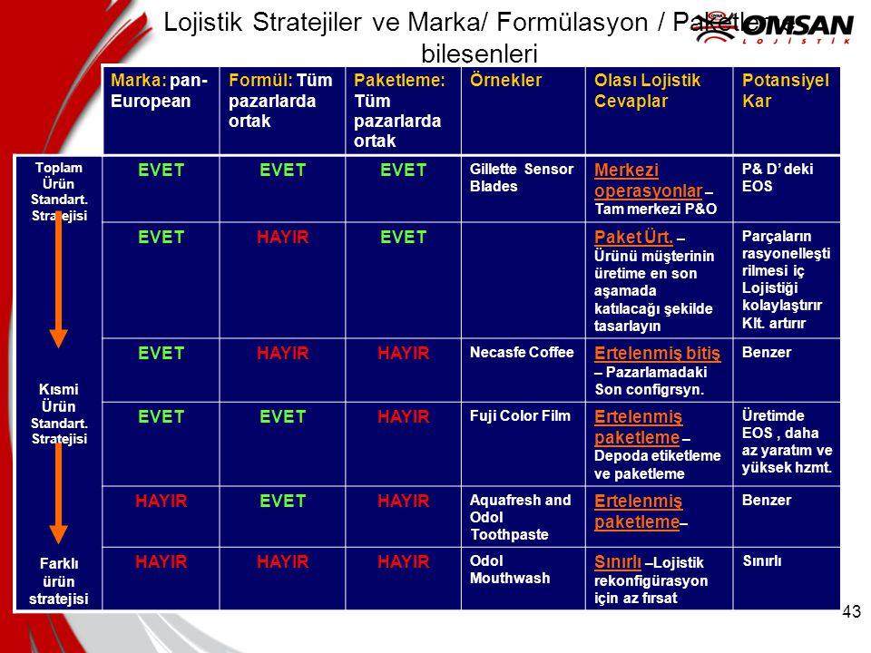 Lojistik Stratejiler ve Marka/ Formülasyon / Paketleme bileşenleri