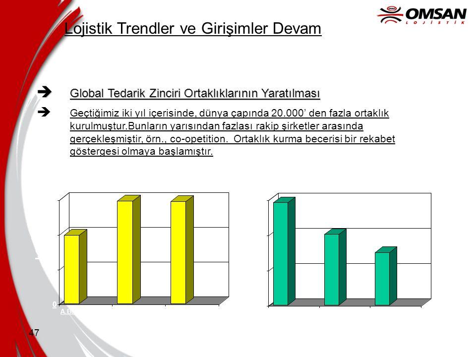 Lojistik Trendler ve Girişimler Devam