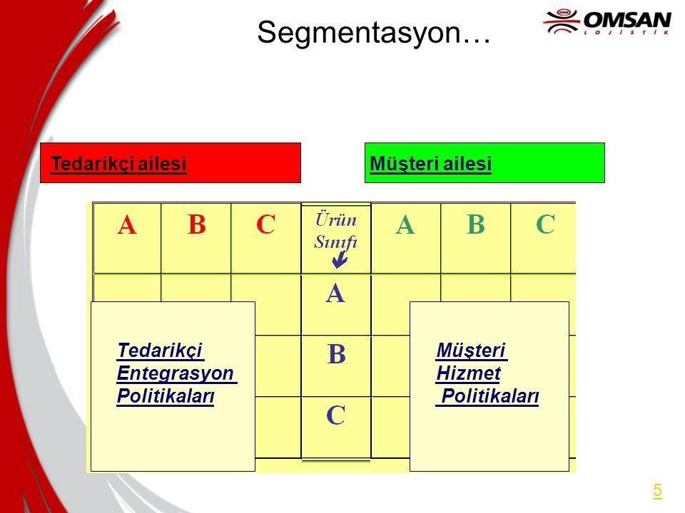 Segmentasyon… Tedarikçi ailesi Müşteri ailesi Tedarikçi Entegrasyon