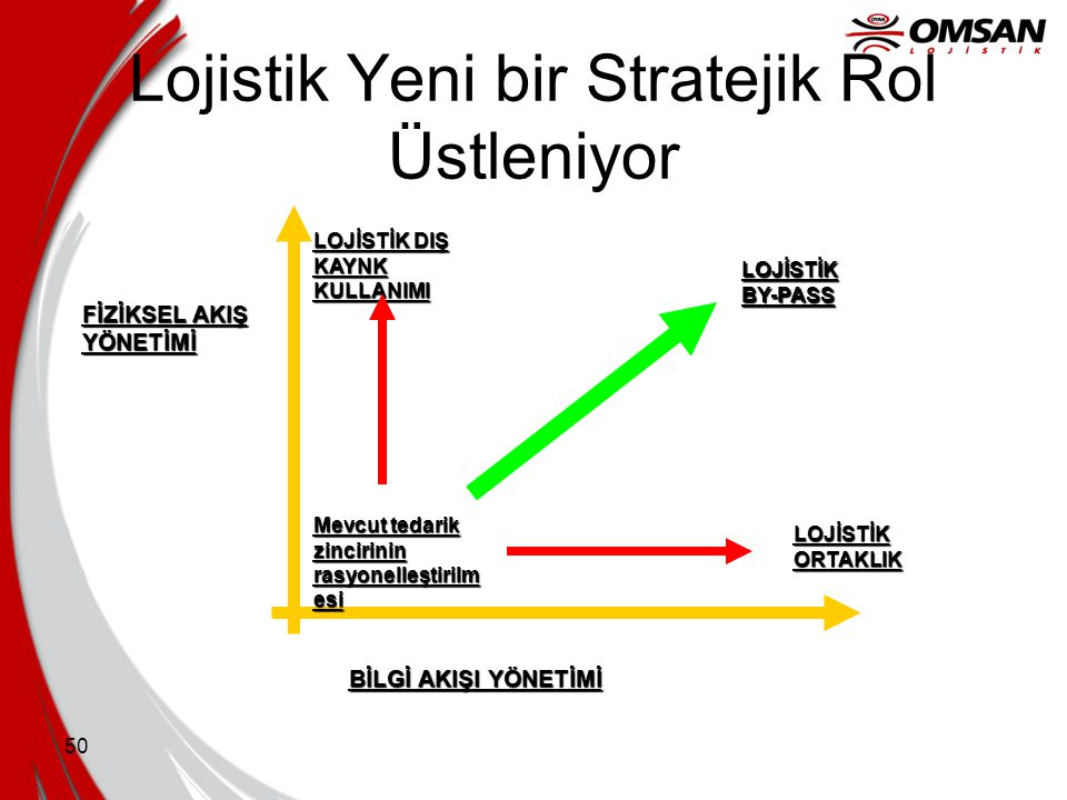 Lojistik Yeni bir Stratejik Rol Üstleniyor