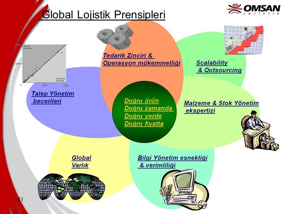 Global Lojistik Prensipleri