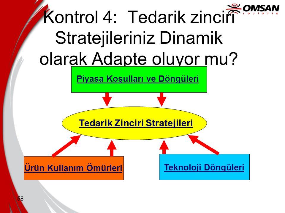 Kontrol 4: Tedarik zinciri Stratejileriniz Dinamik olarak Adapte oluyor mu
