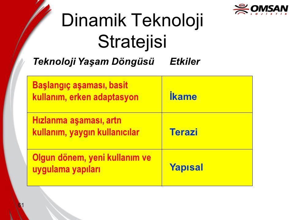 Dinamik Teknoloji Stratejisi