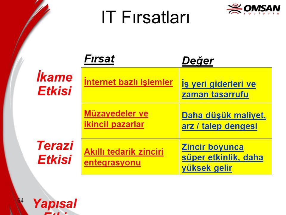 IT Fırsatları İkame Etkisi Terazi Etkisi Yapısal Etki Fırsat Değer