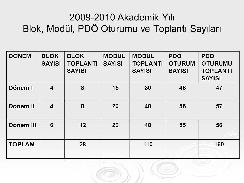 2009-2010 Akademik Yılı Blok, Modül, PDÖ Oturumu ve Toplantı Sayıları