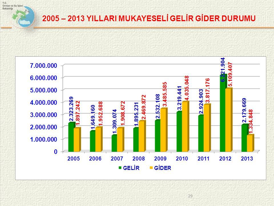 2005 – 2013 YILLARI MUKAYESELİ GELİR GİDER DURUMU