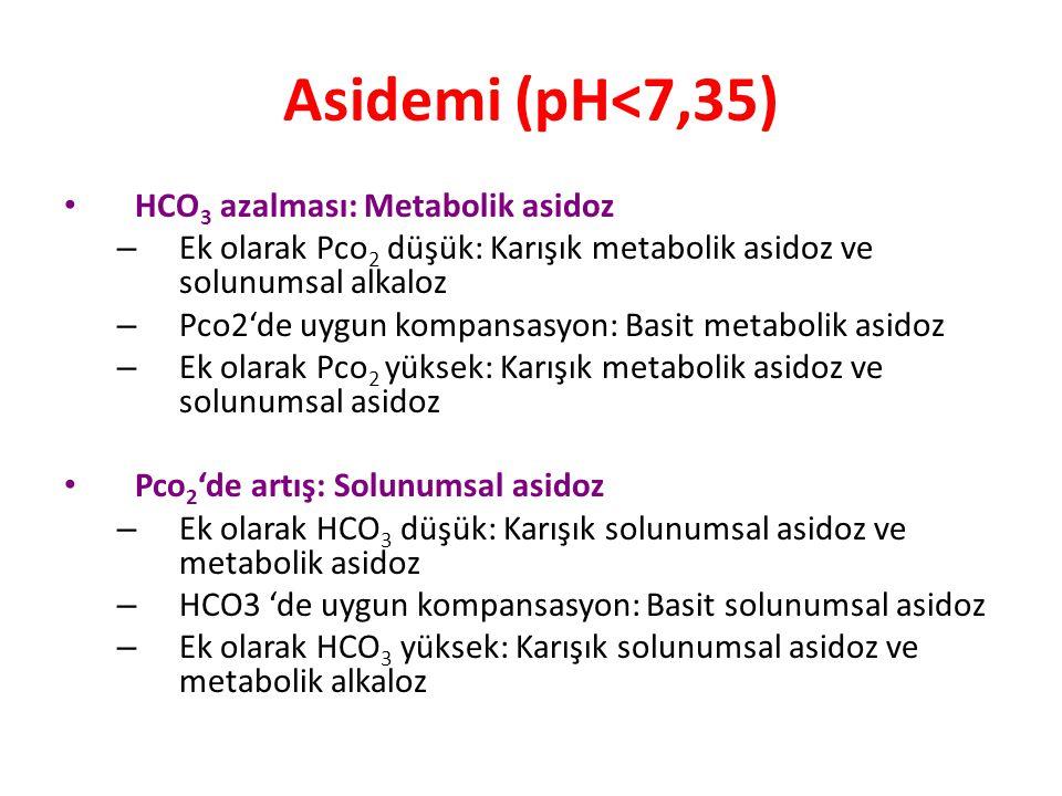 Asidemi (pH<7,35) HCO3 azalması: Metabolik asidoz
