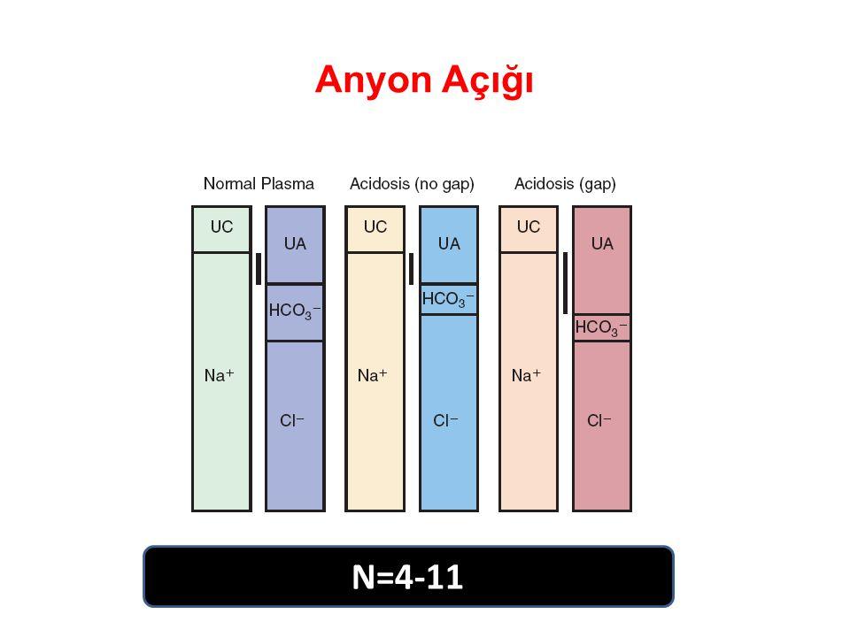 Anyon Açığı N=4-11