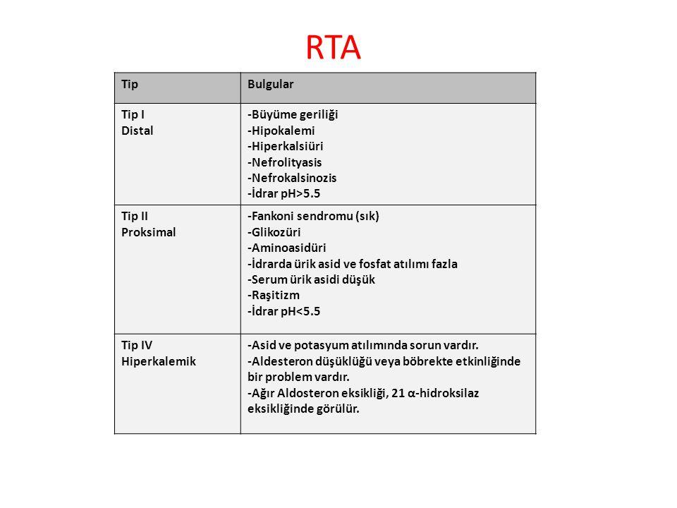 RTA Tip Bulgular Tip I Distal -Büyüme geriliği -Hipokalemi