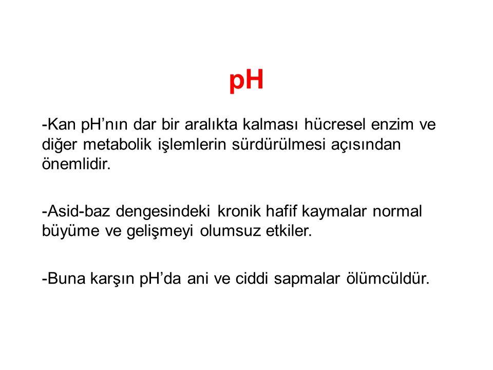 pH -Kan pH'nın dar bir aralıkta kalması hücresel enzim ve diğer metabolik işlemlerin sürdürülmesi açısından önemlidir.