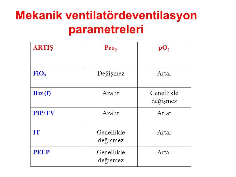 Mekanik ventilatördeventilasyon parametreleri