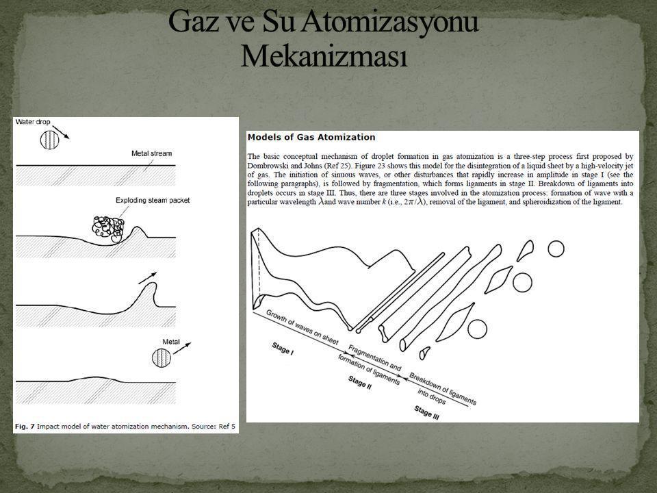 Gaz ve Su Atomizasyonu Mekanizması