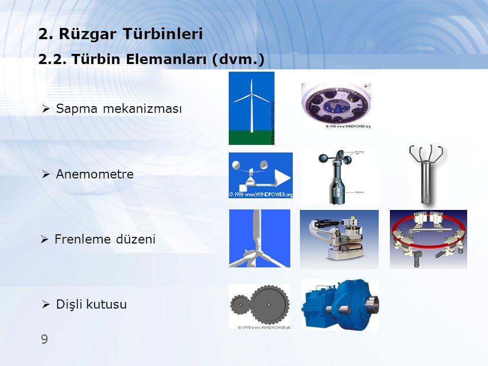 2. Rüzgar Türbinleri 2.2. Türbin Elemanları (dvm.) Sapma mekanizması