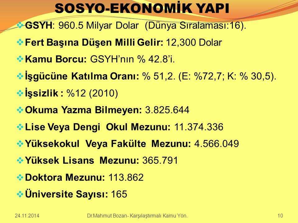 SOSYO-EKONOMİK YAPI GSYH: 960.5 Milyar Dolar (Dünya Sıralaması:16).