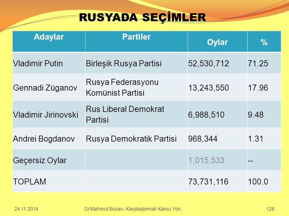 RUSYADA SEÇİMLER Adaylar Partiler Oylar % Vladimir Putin