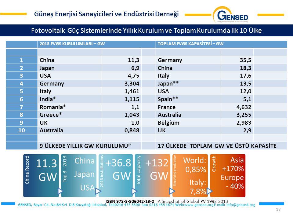 Fotovoltaik Güç Sistemlerinde Yıllık Kurulum ve Toplam Kurulumda ilk 10 Ülke
