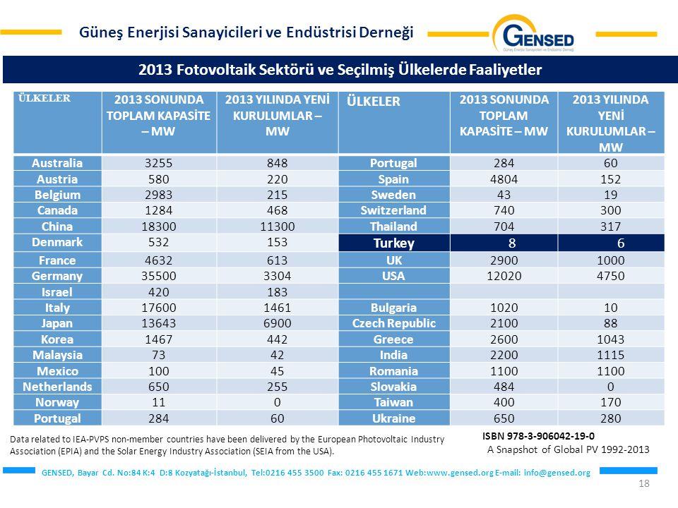 2013 Fotovoltaik Sektörü ve Seçilmiş Ülkelerde Faaliyetler