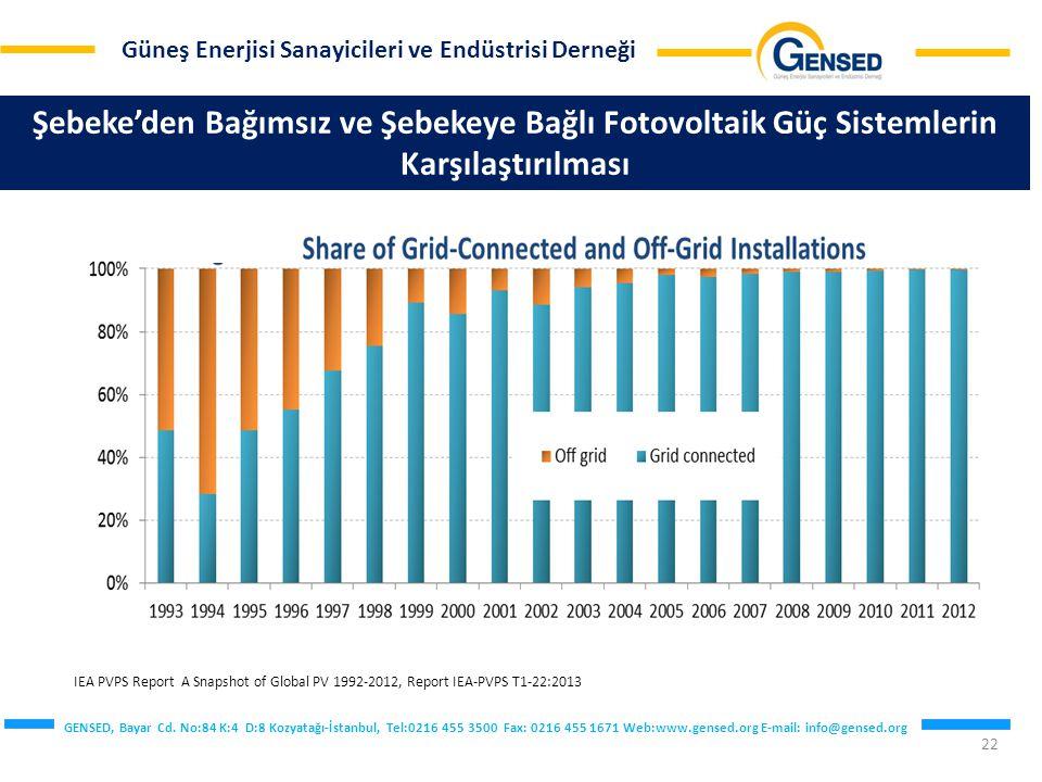 Şebeke'den Bağımsız ve Şebekeye Bağlı Fotovoltaik Güç Sistemlerin Karşılaştırılması