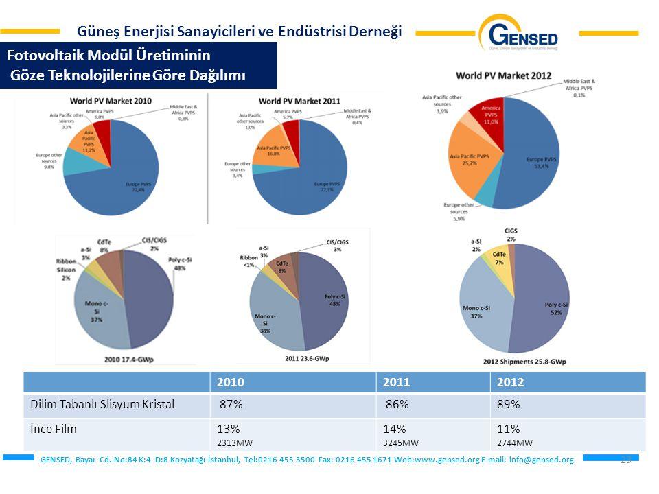 Fotovoltaik Modül Üretiminin Göze Teknolojilerine Göre Dağılımı