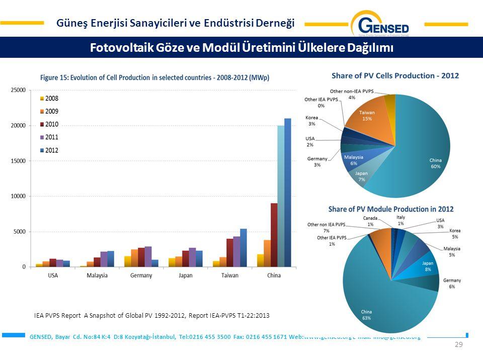 Fotovoltaik Göze ve Modül Üretimini Ülkelere Dağılımı