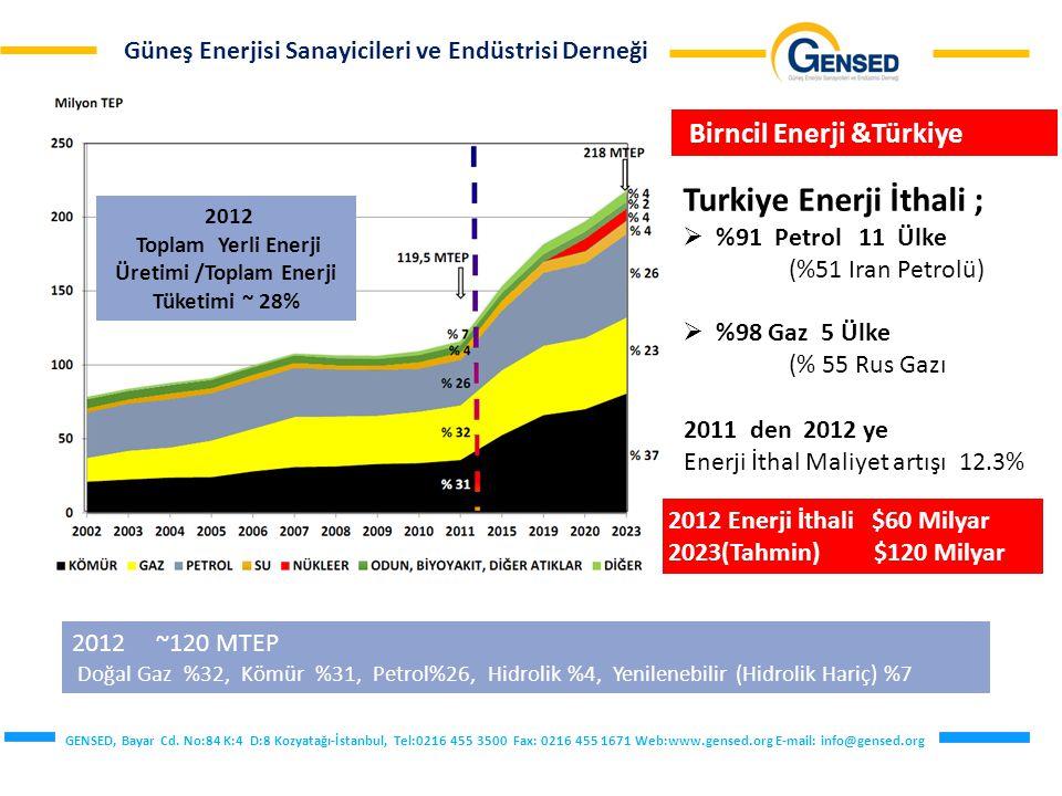 Toplam Yerli Enerji Üretimi /Toplam Enerji Tüketimi ~ 28%