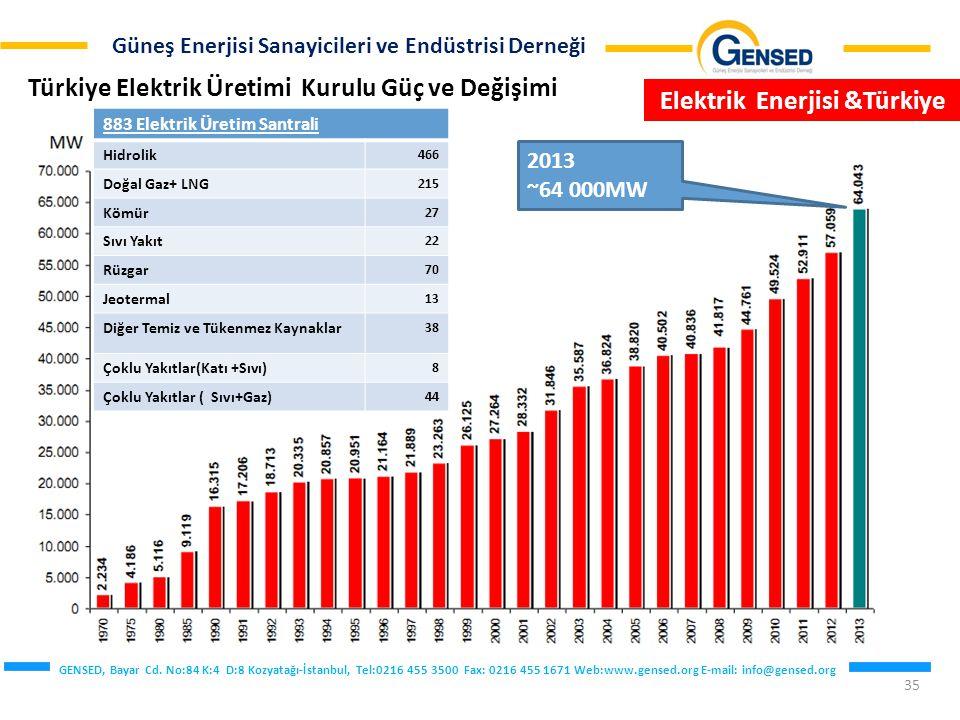 Türkiye Elektrik Üretimi Kurulu Güç ve Değişimi