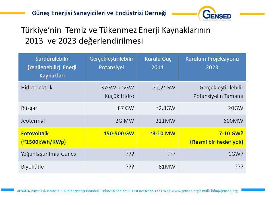 Türkiye'nin Temiz ve Tükenmez Enerji Kaynaklarının