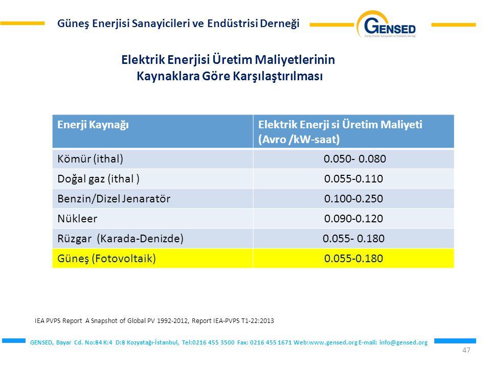 Elektrik Enerjisi Üretim Maliyetlerinin