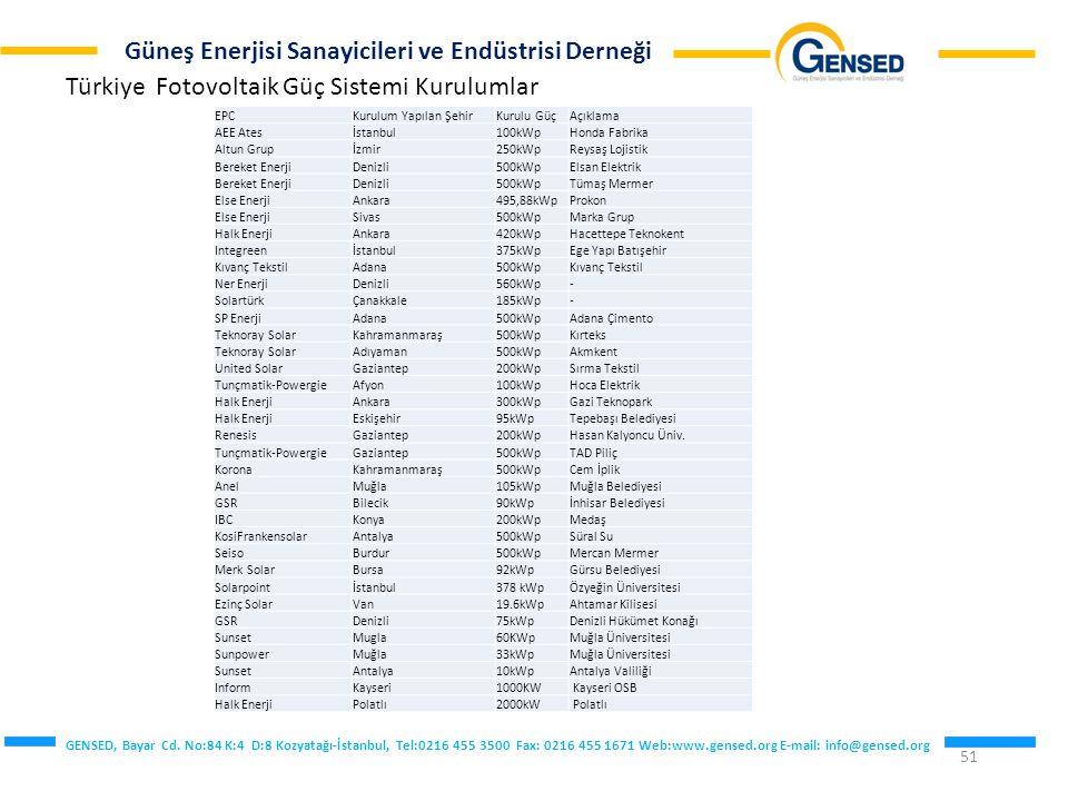 Türkiye Fotovoltaik Güç Sistemi Kurulumlar