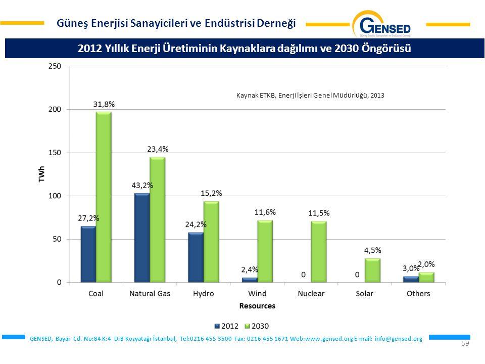 2012 Yıllık Enerji Üretiminin Kaynaklara dağılımı ve 2030 Öngörüsü