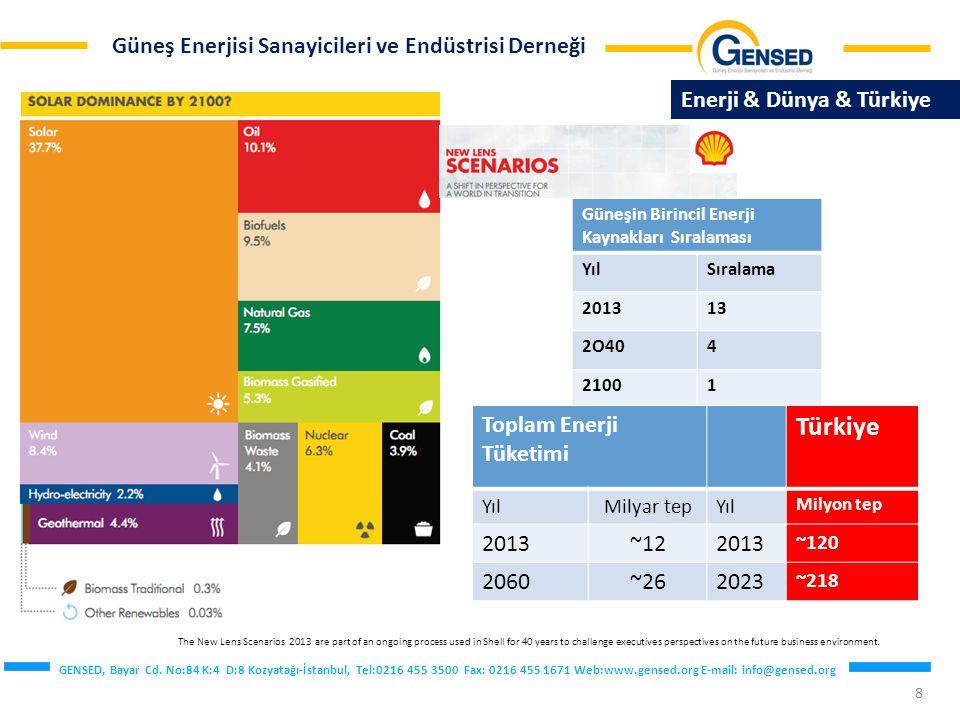 Türkiye Enerji & Dünya & Türkiye Toplam Enerji Tüketimi 2013 ~12 2060