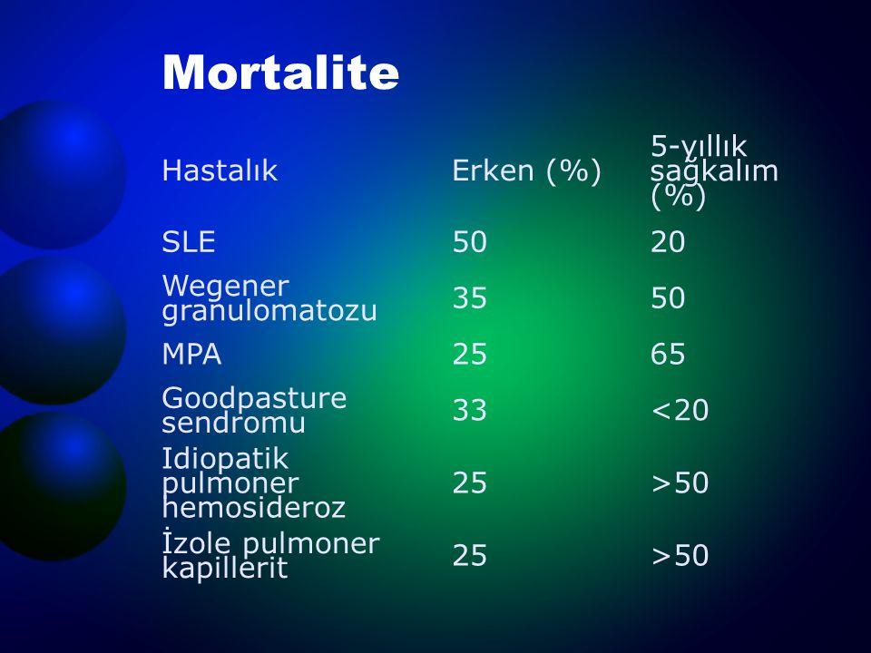 Mortalite Hastalık Erken (%) 5-yıllık sağkalım (%) SLE 50 20