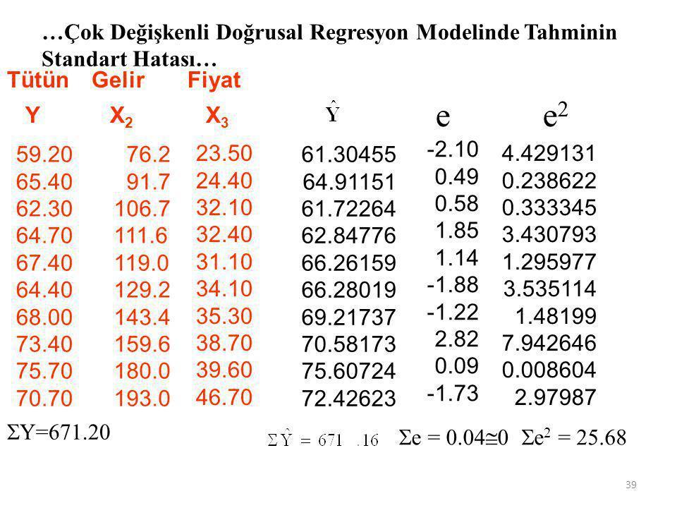 …Çok Değişkenli Doğrusal Regresyon Modelinde Tahminin Standart Hatası…