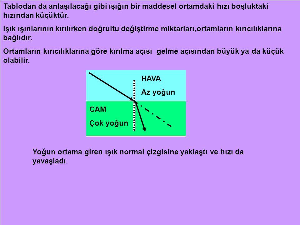 Tablodan da anlaşılacağı gibi ışığın bir maddesel ortamdaki hızı boşluktaki hızından küçüktür.