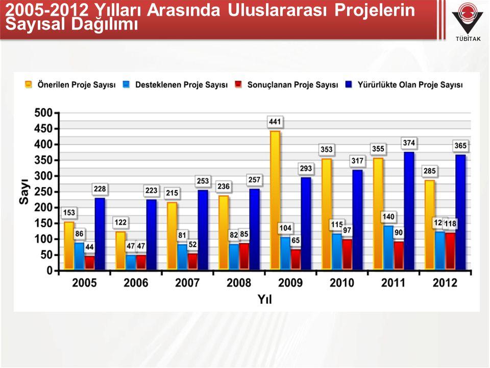 2005-2012 Yılları Arasında Uluslararası Projelerin Sayısal Dağılımı