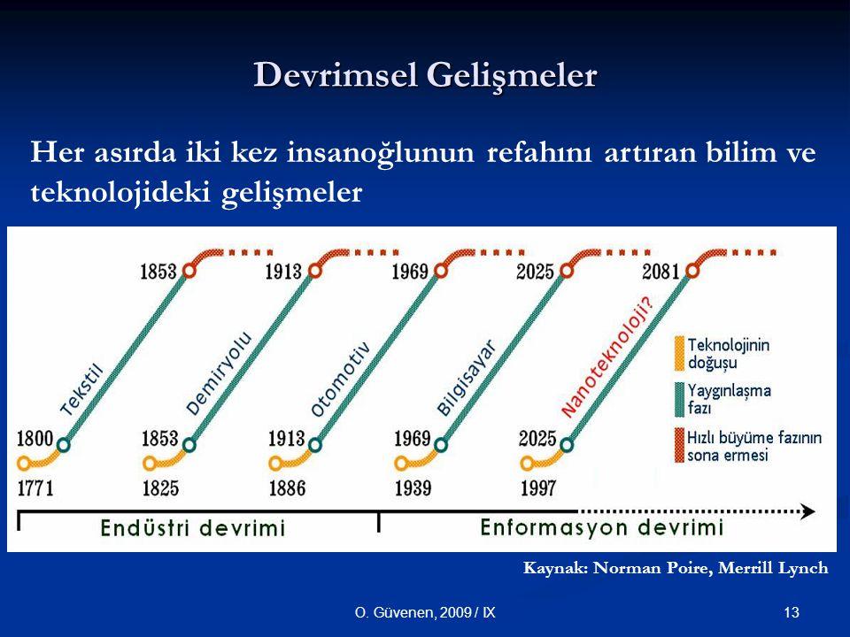 Devrimsel Gelişmeler Her asırda iki kez insanoğlunun refahını artıran bilim ve teknolojideki gelişmeler.