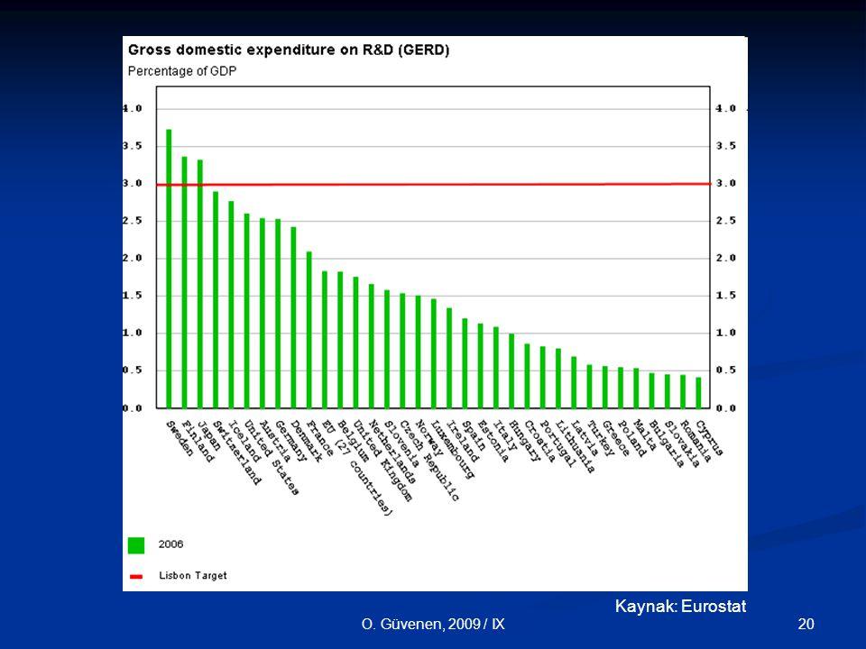 O. Güvenen, 2009 / IX Kaynak: Eurostat